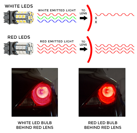 LED Bulb Color Tooltip led brake light, turn light and tail light bulbs led car light  at n-0.co