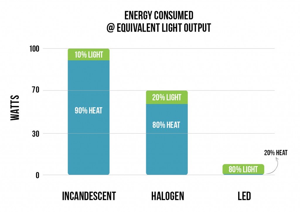 LED Vs Incandescent Halogen Graph