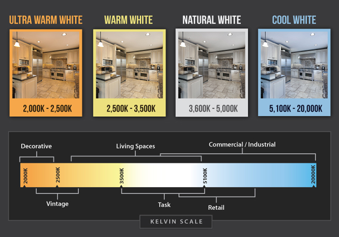 What is CCT - light bulb color temperature