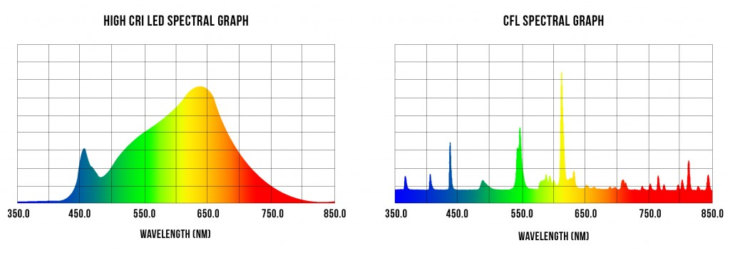 High CRI LED vs. CFL Spectrum Graph