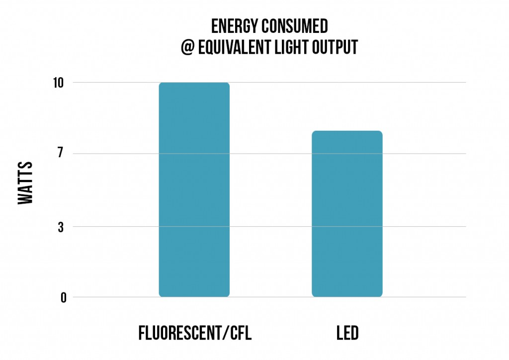 LED vs. CFL - Energy Consumed and Light Produced