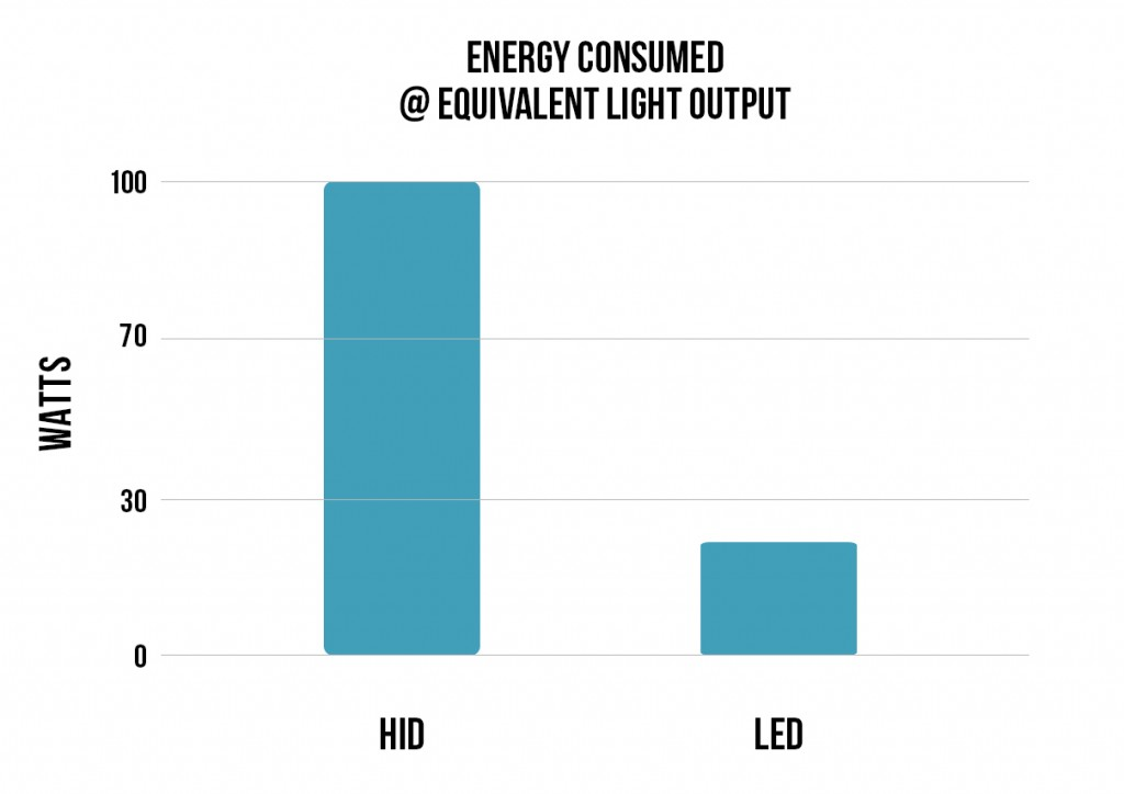 Energy Consumed at Equivalent Light Output - LED vs HID