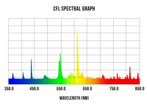 what is chromaticity