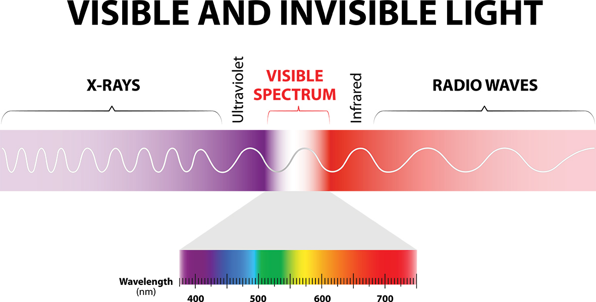 how to light a room with LED lights - electromagnetic spectrum - light spectrum