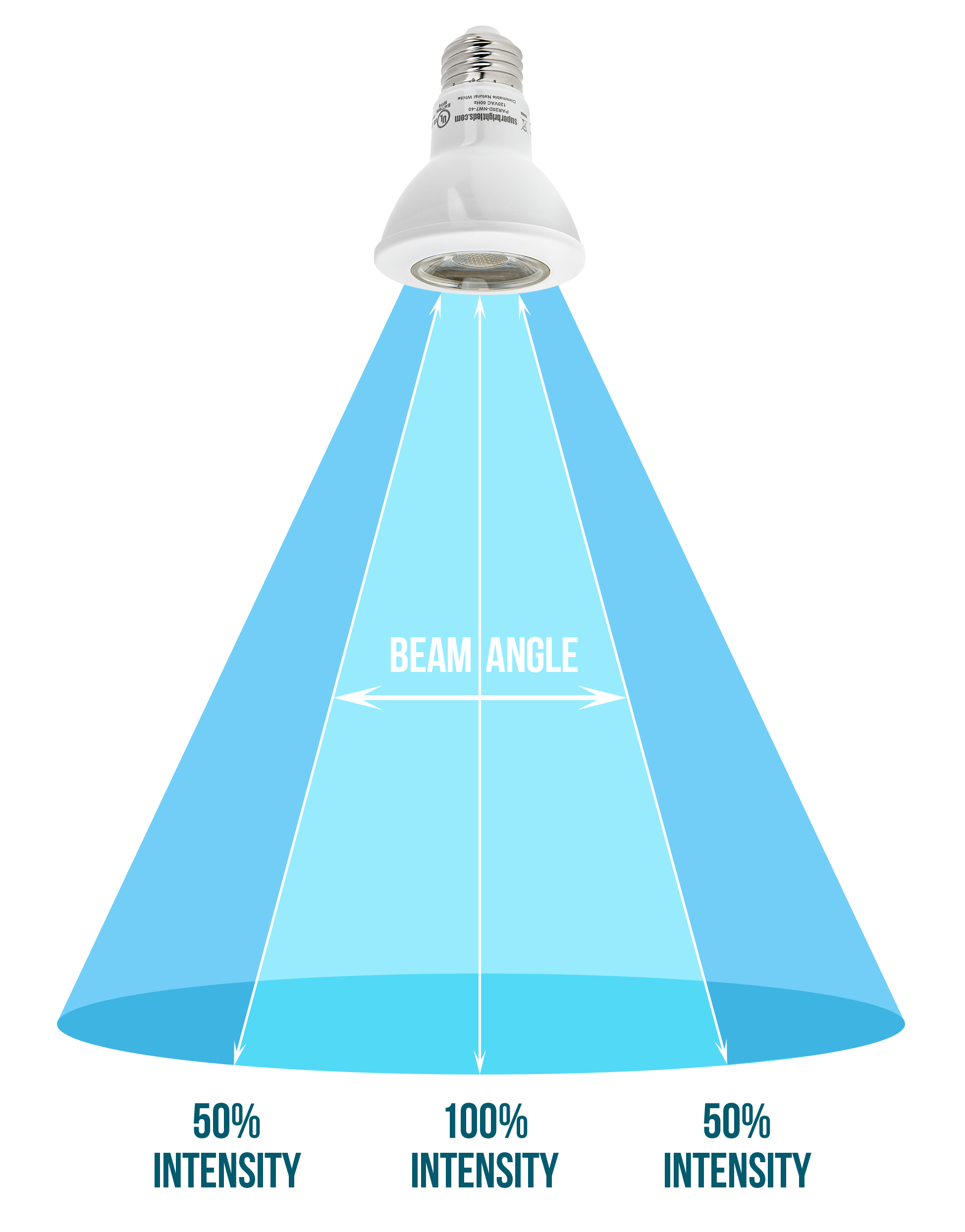 how to light a room with LED lights - Beam Angle