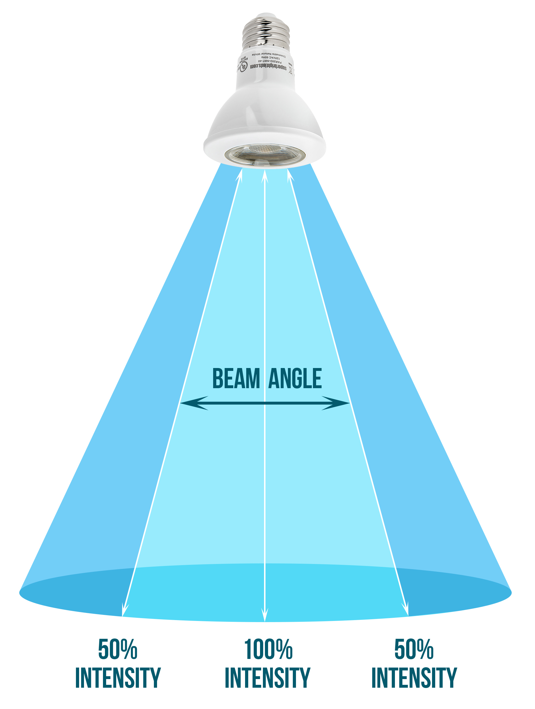what is a spotlight - what is a floodlight - beam pattern graphic