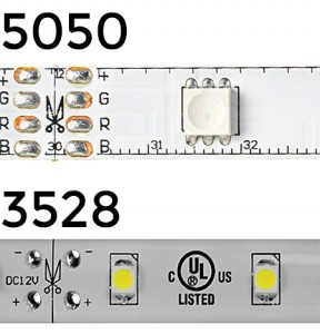 LED strip lighting - LED size
