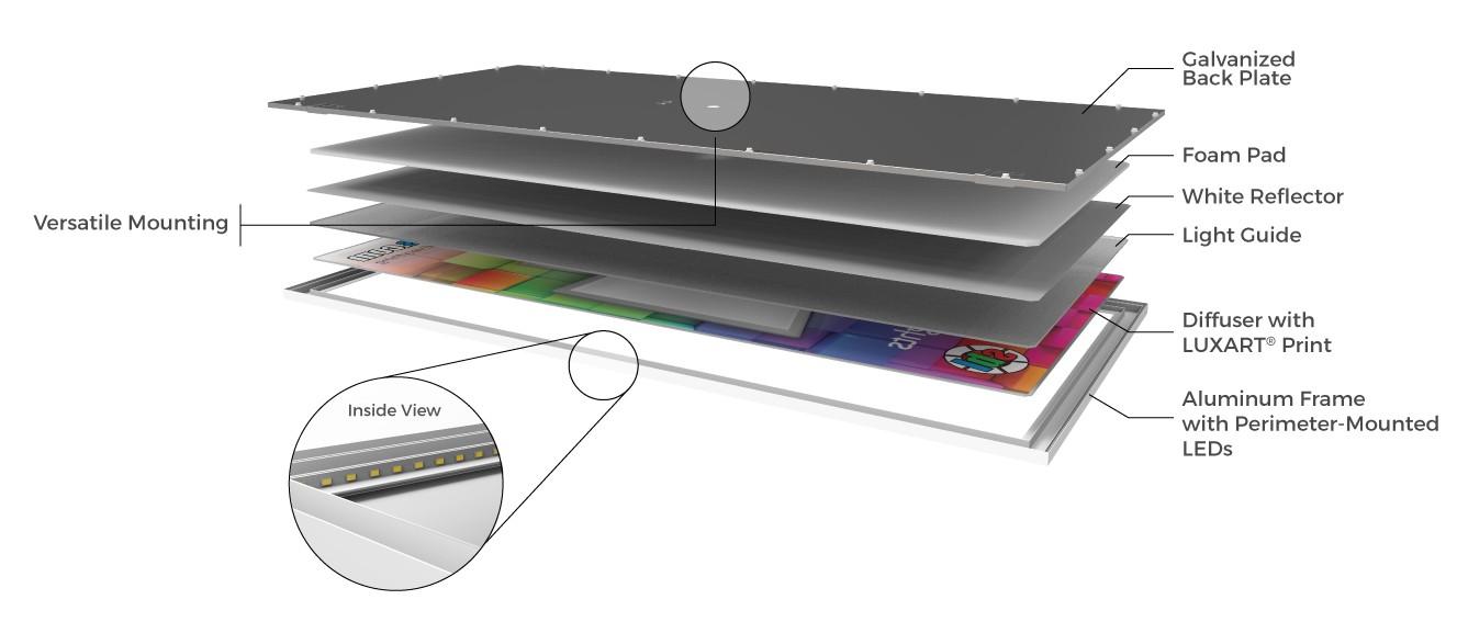 Slim LED Panel Lights For Custom Backlit Signs And Artwork