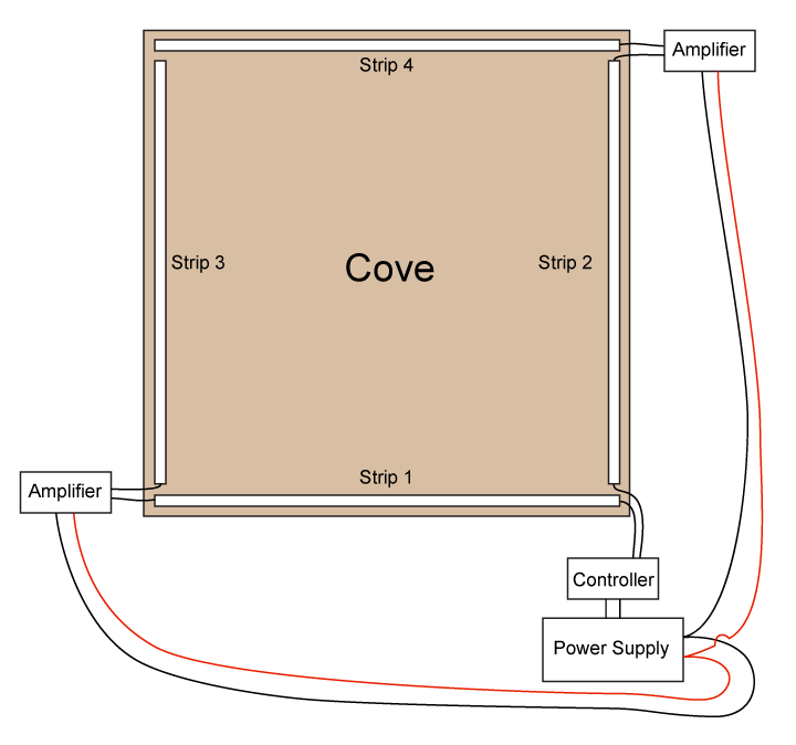 LED cove lighting - lighting diagram