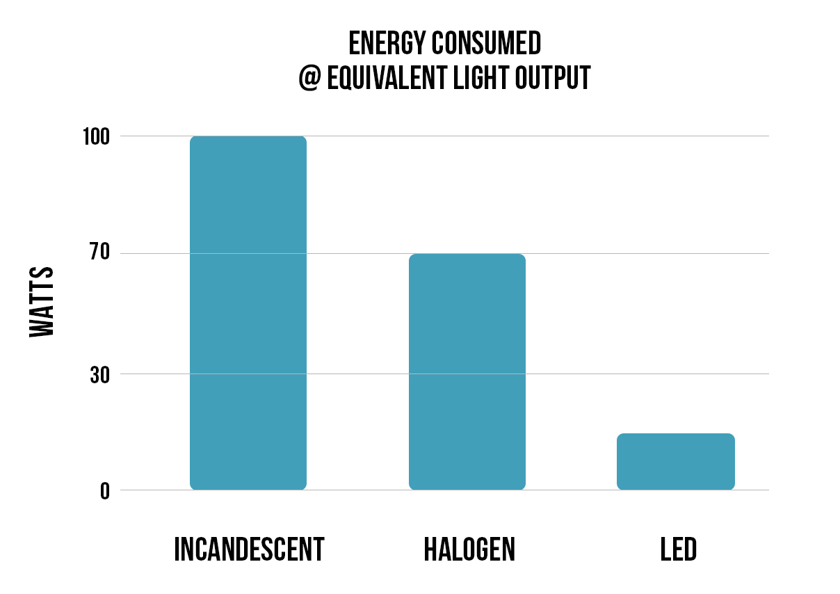 LED lights versus incandescent and halogen