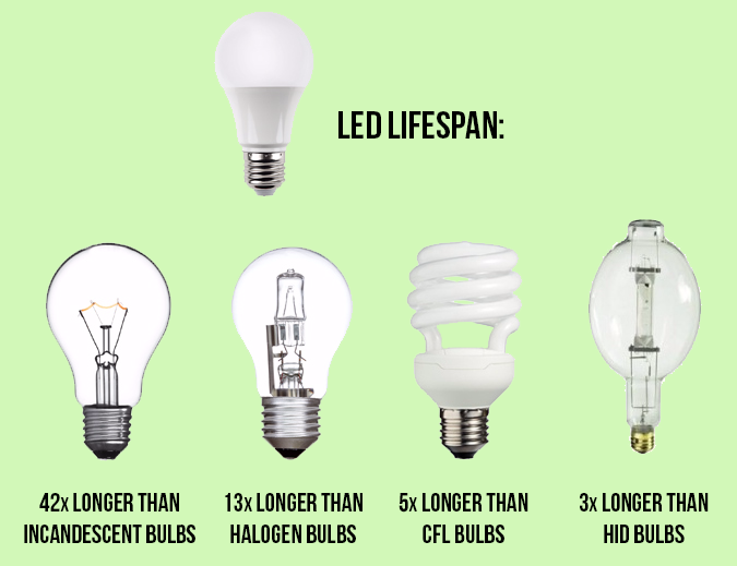 LED lights and solar panels - LED life span