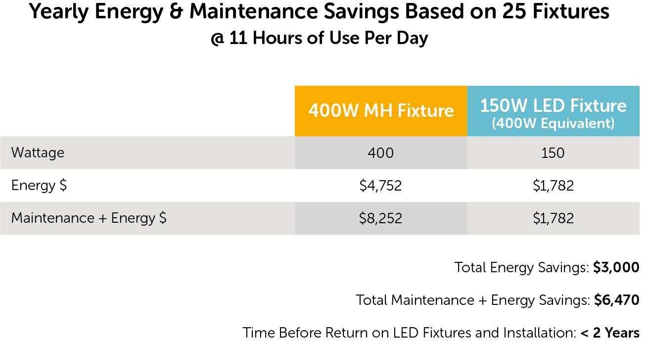 LED Lighting Energy Rebates - LED versus MH energy costs