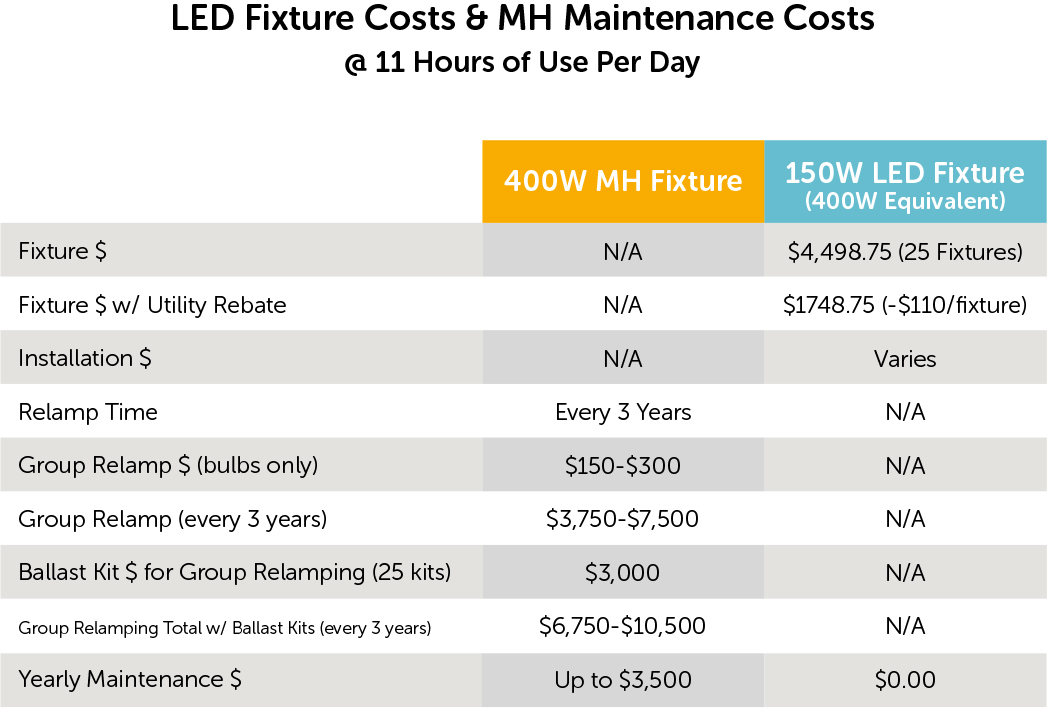 LED Lighting Energy Rebates - LED versus MH costs