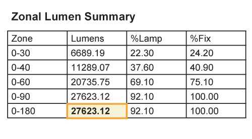 lumen loss - fluorescent actual lumens - zonal