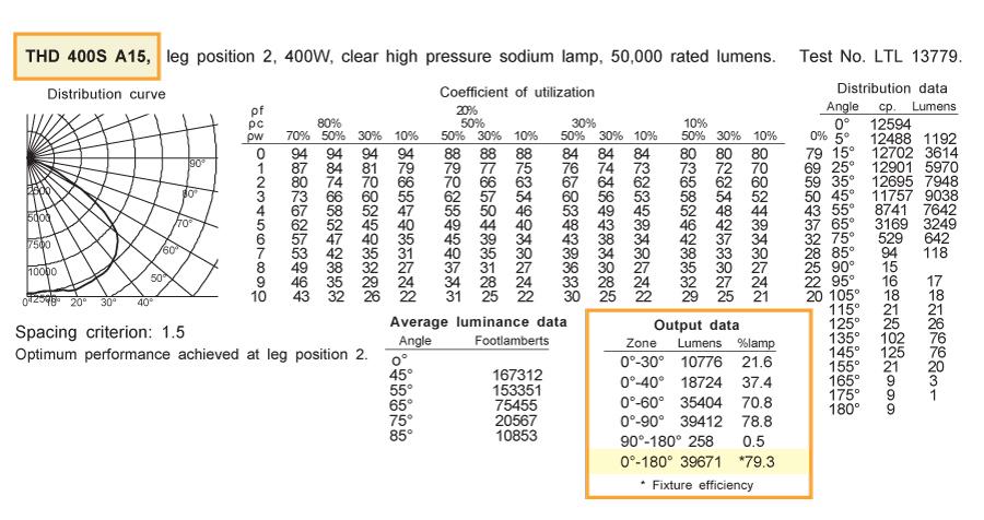 lumen loss - hid actual lumens - zonal