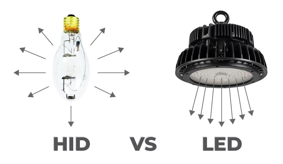 lumen loss - hid versus led beam angle