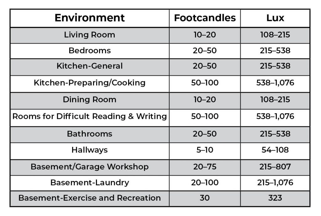 Residential recommended lighting levels - general