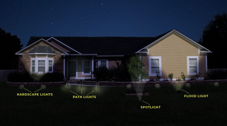 Led landscape lighting design what lights to use and where to use