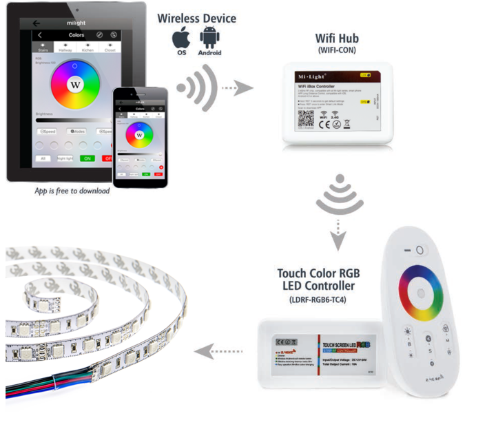 MiLight Smartphone or Tablet Wi-Fi LED Controller Hub
