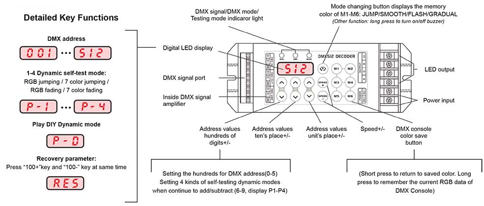 8 amp 3 channel dmx 512 decoder for led dmx controllers. Black Bedroom Furniture Sets. Home Design Ideas