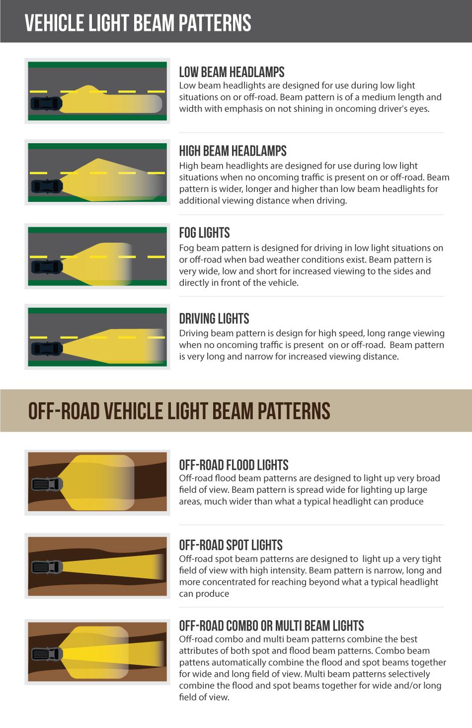 Beam Pattern Types