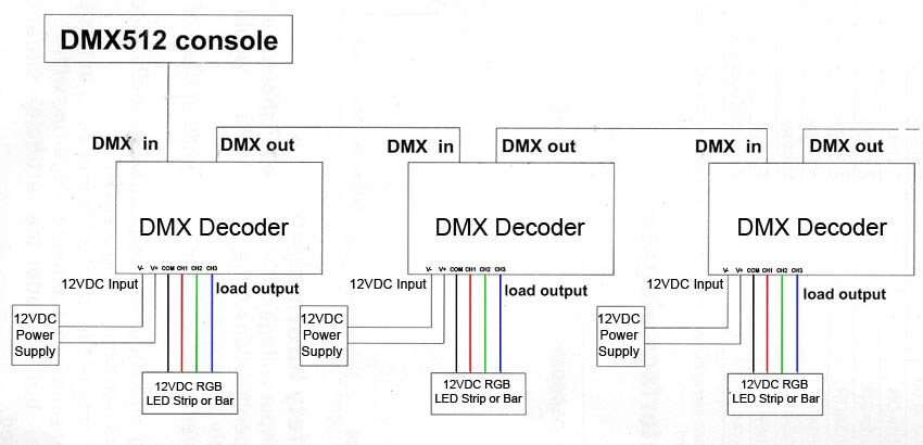 rgb dmx 4a_wiring 4 amp 3 channel led dmx 512 decoder dmx controllers decoders 5 pin dmx wiring diagram at soozxer.org