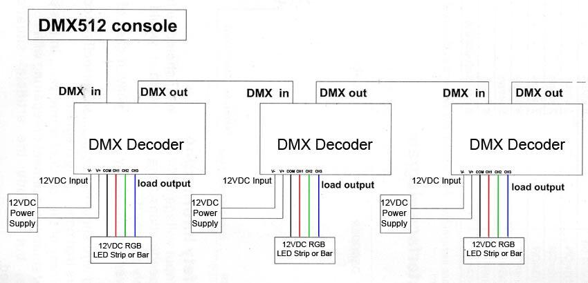 led dmx wiring diagram great installation of wiring diagram \u2022 12V LED Wiring Diagram dmx lighting diagram wiring diagram blogs rh 7 19 3 restaurant freinsheimer hof de dmx wiring