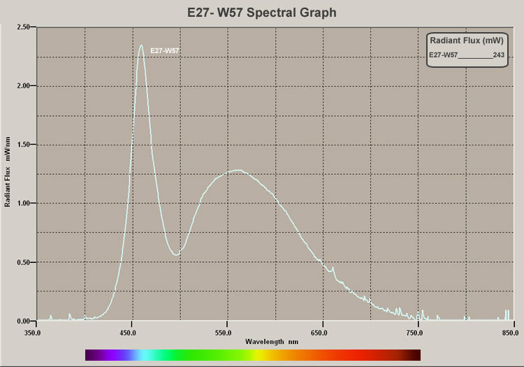 E27-W57 Spectral