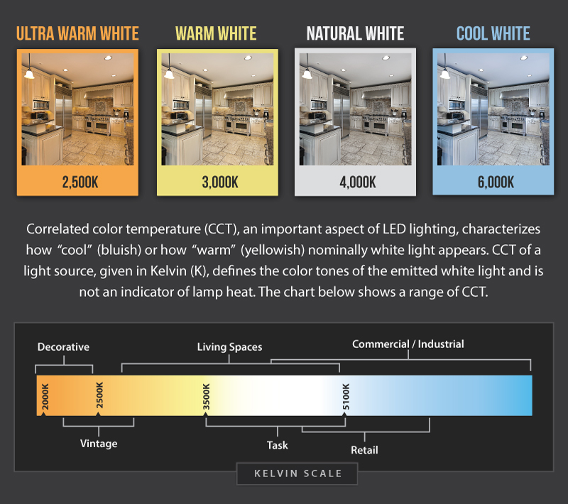 Kelvin Color Temperature Comparison Of Lights