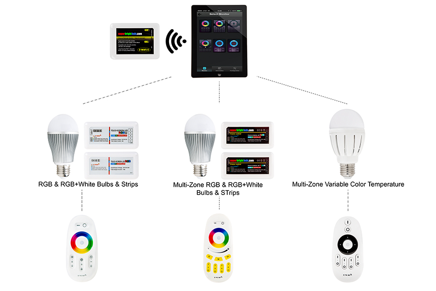 milight wifi smart multi zone rgb controller 6 amps channel wifi diagram for all wifi enabled products