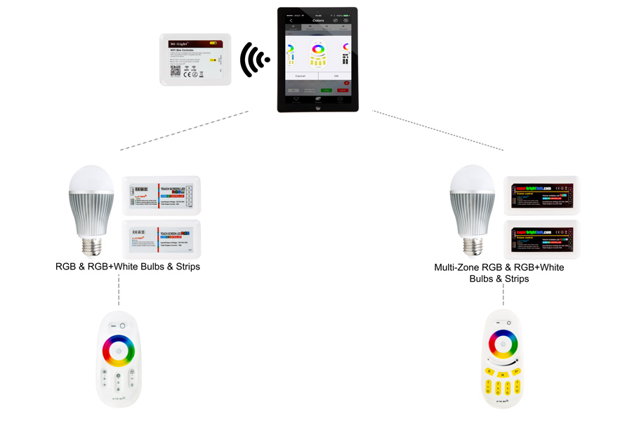 MiLight WiFi Smart Multi Zone RGB Controller with Touch Remote - 6  Amps/Channel